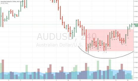 AUDUSD: The making of a accumulation on AUDUSD.