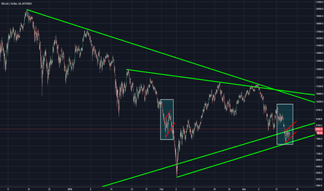 BTCUSD: Bitcoin Dont Panic Buy