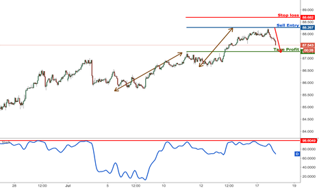 AUDJPY: AUDJPY dropping perfectly as expected, remain bullish