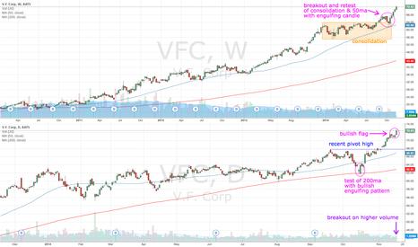 VFC: VFC breakout on higher volume
