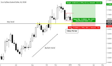 EURNZD: Trend continuation fakey pin bar at key level