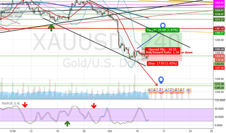 XAUUSD: Gold Long for This Week