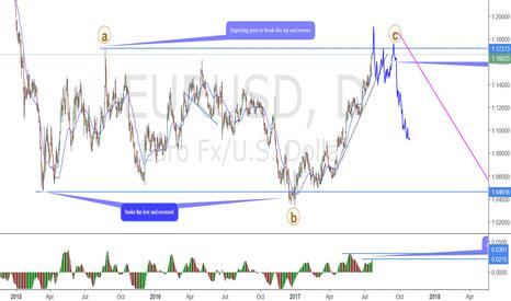 EURUSD: EURUSD Expanding flat correction