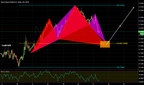 NZDUSD: bullish cypher pattern and bullish bat pattern