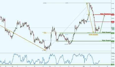 CADJPY: CADJPY bouncing nicely, more bullish momentum expected!