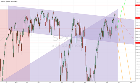 SPX:  Possible targets for the S&P500