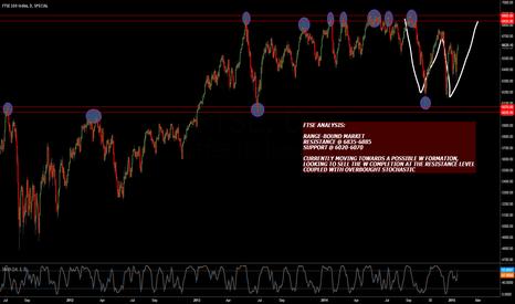FTSE: FTSE ANALYSIS (DAILY CHART)