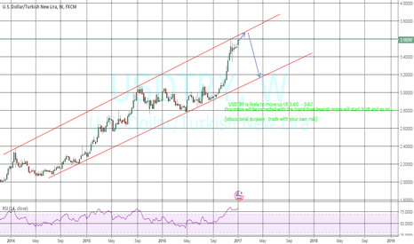 USDTRY: USDTRY  POSSIBLE MOVEMENT