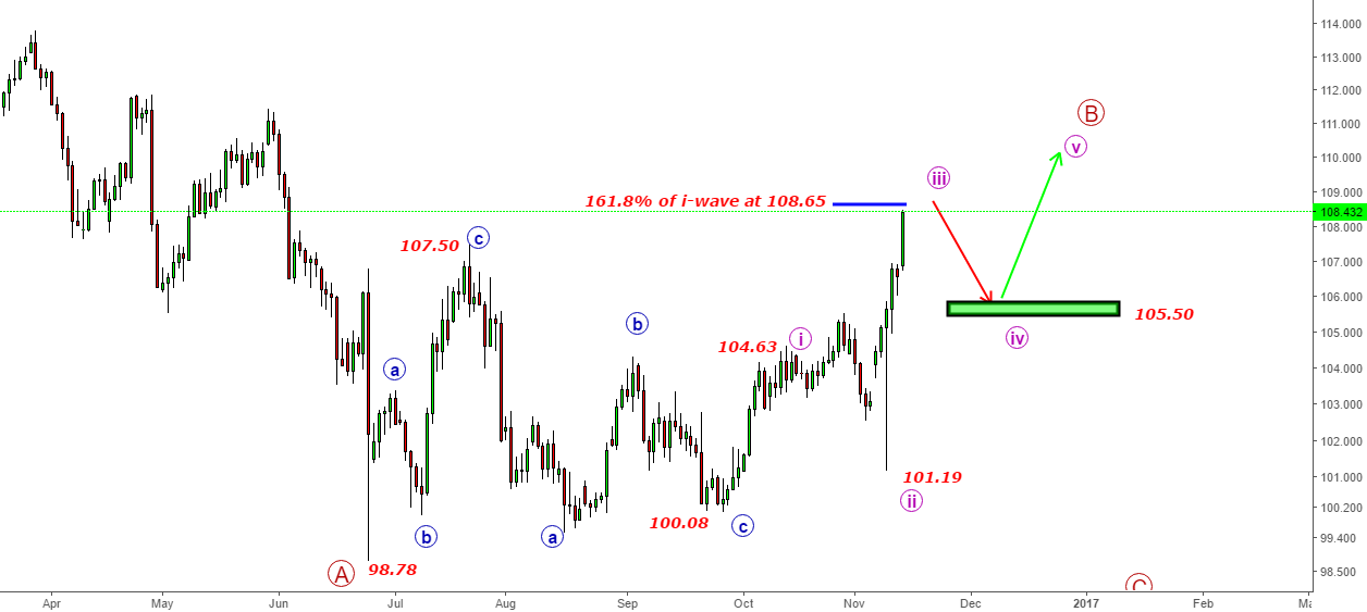 USDJPY- Back Again- Irregular Flat Correction since 98.78 lows