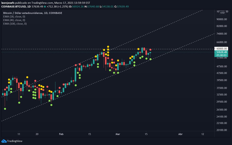 btcusd coinbase tradingview)
