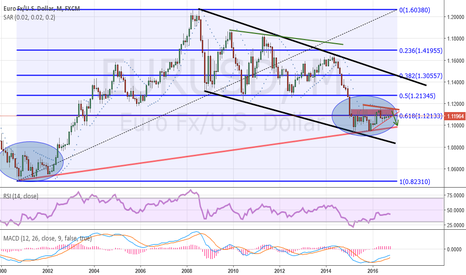 EURUSD: EUR/USD long term