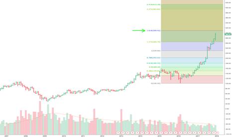 BA: Fibonacci Suggesting Potentially More Upside