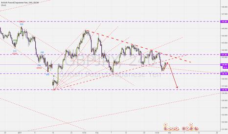 GBPJPY: GJ break a few trendline