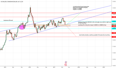 USDCAD: usdcad long but caution as a break of trend my see lower lows