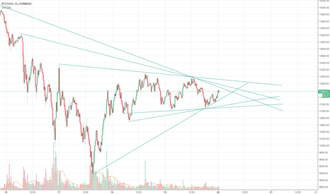 BTCUSD: BTCUSD - sideways for how long?