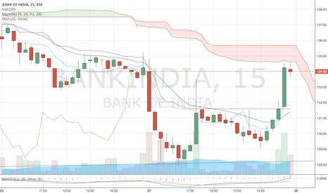 BANKINDIA: psu bank nifty ka outperformer