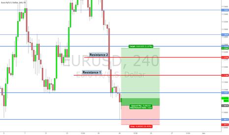 EURUSD: Eur/USD Bullish before Retrace