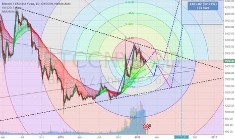 BTCCNY: Long term bitcoin projections