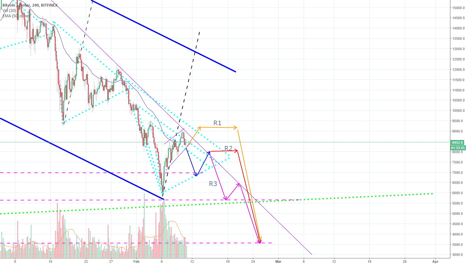 BTCUSD Three possible routes
