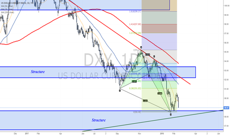 DXY: Dollar moving towards weekly structure zone