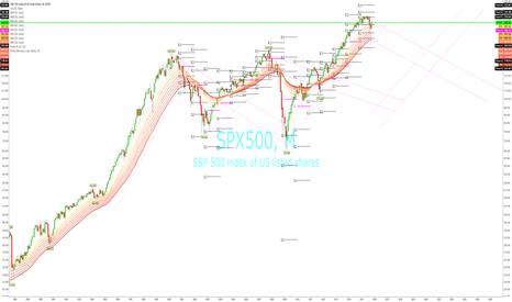 SPX500: Posiblemente