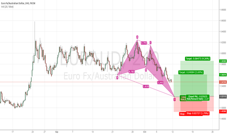 EURAUD: Trade Idea #10 EURAUD 4Hr Bullish Butterfly