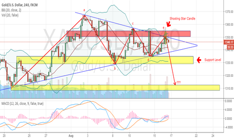 XAUUSD: GOLD - BREAK OUT OF TRIANGLE PATTERN