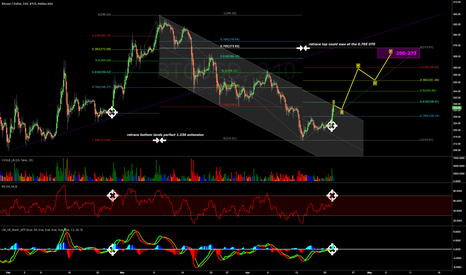BTCUSD: Starting a new 5-wave bull push; projected fibs -> $270 top?