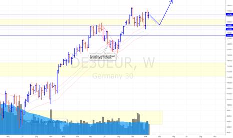 DE30EUR: Germen Stock Index (DAX) (19/1/18) *It is still Bullish