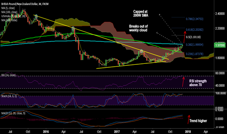 GBPNZD: GBP/NZD pauses upside at 200W SMA at 1.9842