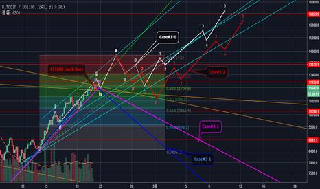 BTCUSD: BTCUSD (Bitfinex) Mid-term Predictions (Log scale)