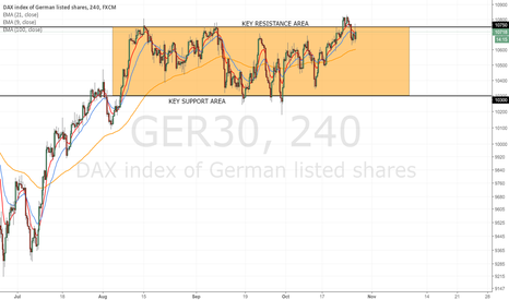 GER30: DAX shows us perfectly the key levels of the last quarter.