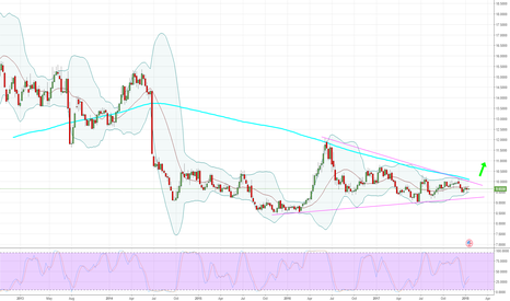 SOYUSD: Soybean - Weekly - Time to plant the investment seed.