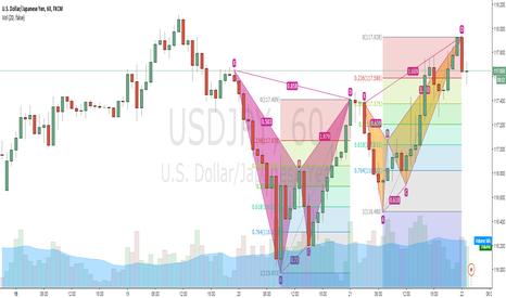 USDJPY: Short opportunity: USD/JPY Bat into Crab on 1h chart