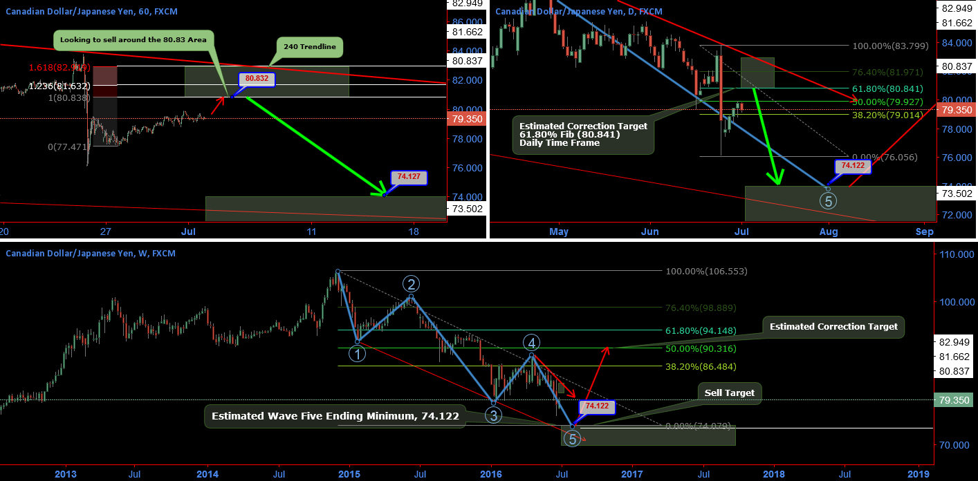 CADJPY Short. Weekly, Daily and 1hr T/F, Outlook Elliot Wave