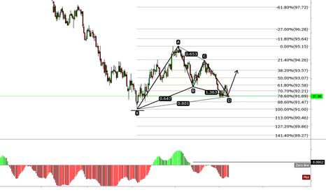 DXY: DXY Gartley Completion?