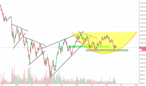 BTCUSD: Clear support at 11K, Long trade, target 12K/13K