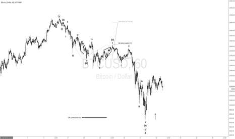 BTCUSD: closer look at the old c wave