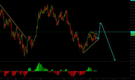 GBPJPY: Possible scenario on GBPJPY