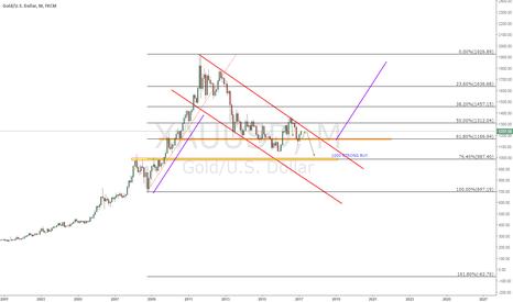 XAUUSD: gold flag long term