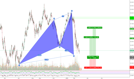 AUDJPY: BULLISH CYPHER WITH LOWER ENTRY