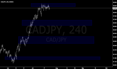 CADJPY: CADJPY Hard trade but if it's stay zone just short
