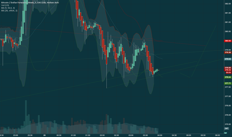 BTCUSD1W: its still working but for hoe long?