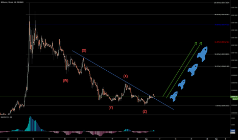 BTSBTC: Bitshares looking like a great choice to invest back into Alts.