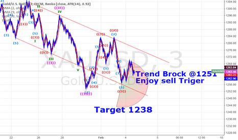 XAUUSD: sell gold 1251 Trend brek