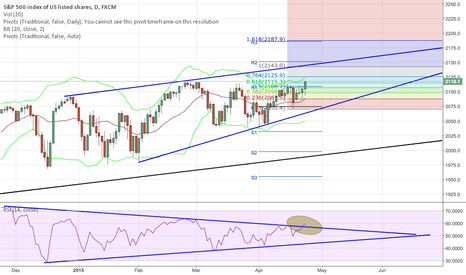 SPX500: SPX levels to the upside