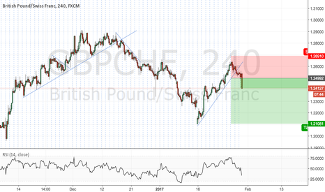 GBPCHF: GBPCHF Short after break of the trendline