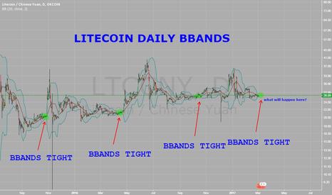 LTCCNY: Litecoin - Daily BBANDS TIGHT