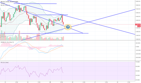 BTCUSD: BTC - to be or not to be