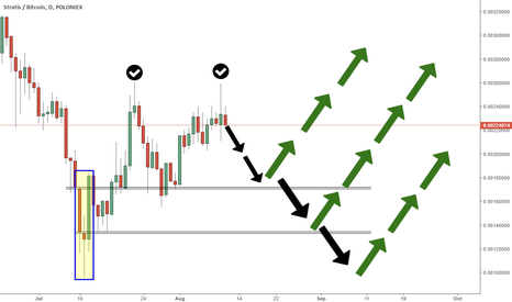 STRATBTC: Stratis very interesting price action and  levels to observe